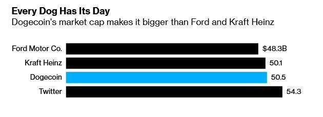 Dogecoin, Ford Motor Co. ve Kraft Heinz Co.'nun piyasa değerini aştı